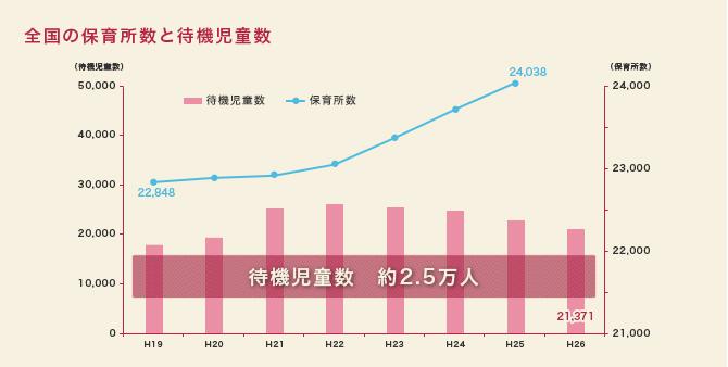 全国の保育所数と待機児童数