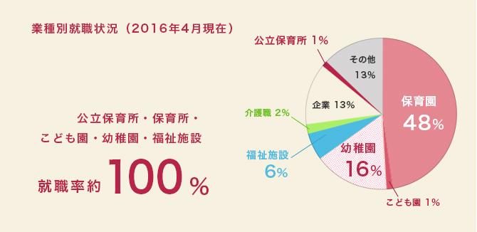 業種別就職状況(2013年2月現在)