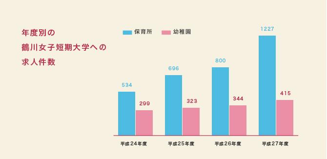 年度別の鶴川女子短期大学への求人件数