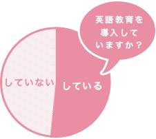 英語教育を導入していますか?
