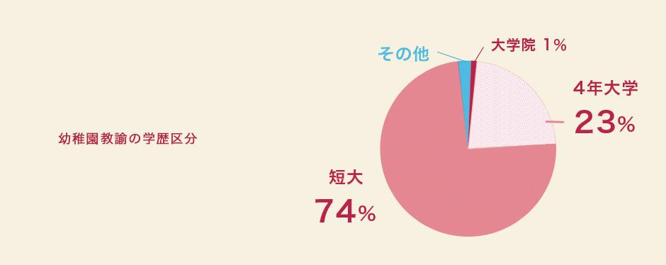 幼稚園教諭の学歴区分 短大74% 4年大学 23% 大学院1% その他